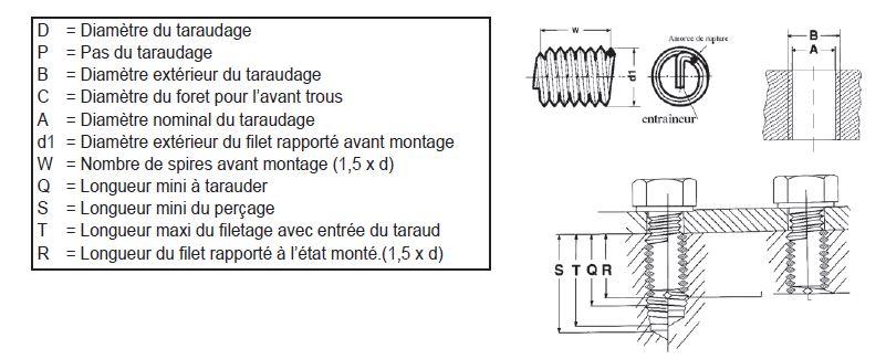 schéma d'un filet rapporté Helicoil