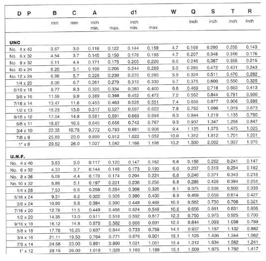 tableau conversion imperial metrique pdf